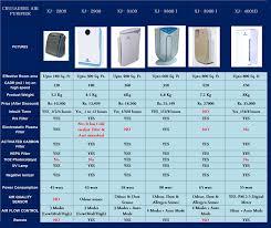 Air Cleaner Comparison Chart Air Purifier Compare Air Purifiers
