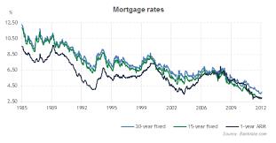 mortgage rate charts mortgage rates history 1985 2013