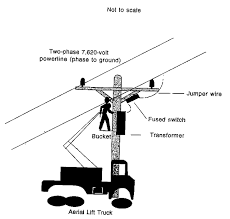 face 92 25 Power Line Transformer Diagram diagram of worker contacting overhad powerline power transformer single line diagram