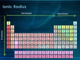 ionic size ionic radius periodic trends