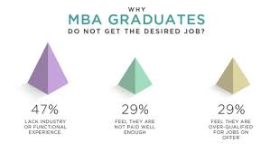 Best Jobs For Mba 5 Best Cities For Mba Professionals In India