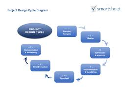 Project Design Template Guide for Creating a Project Design Smartsheet 1