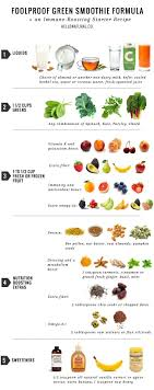 Smoothie Recipe Chart 88 Tasty Smoothie Recipes To Enjoy As A Snack Light Lunch