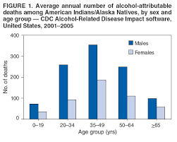 alcohol attributable deaths and years of potential life lost among  average annual number of alcohol attributable deaths among american ns alaska