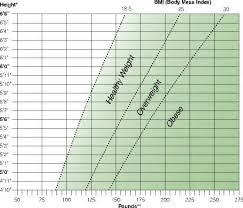 Height Weight Chart