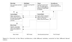mixxx development blog the mixxx class diagram the mixxx class diagram