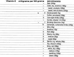 Food Data Chart Vitamin E