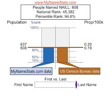 NAILL Last Name Statistics by MyNameStats.com