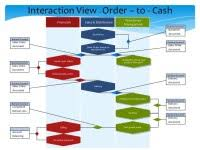 Sap Otc Process Flow Chart Whateverknowledge A