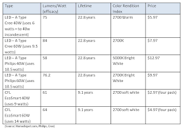 philips led lighting price list 2014. a comparison guide to led and cfl light bulbs philips led lighting price list 2014 i