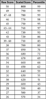 Strategy Sat Math 1 2 Subject Tests