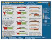 Arrl Operating Arrl Frequency Chart 11 X 17