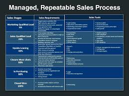 s strategy template strategic planning process go to market plan powerpoint marketing exle sle b
