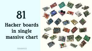 This Massive Chart Compares 81 Hacker Friendly Single Board