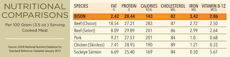 Meat Nutrition Chart Bison Nutrition Cooking National Bison Association