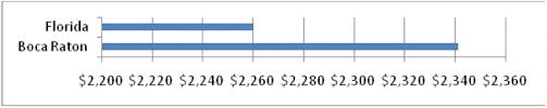 auto insurance comparison for boca raton fl florida