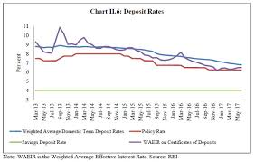 Mibor Rate Chart Reserve Bank Of India Reports