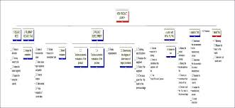 Awesome Work Breakdown Structure Template Luxury How To Prepare Risk ...