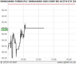 Vanguard Funds Vanguard Usd Corp Bd Ucits Etf Vcpa Chart