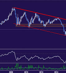 Eur Usd Technical Analysis Long Term Down Trend In The