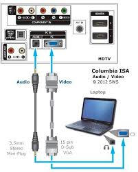 how to connect laptop computer to tv laptop to hdtv hookup most hdtvs today have a vga female input port for connecting personal computers the color is typically blue and it has 15 small openings arranged in three