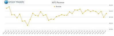 Wells Fargo Revenue Chart Wfc Stock Revenue History