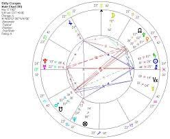 Billy Corgan Birth Chart Political Ideology In Astrology