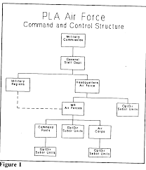 Air Staff Org Chart Peoples Republic Of China Peoples Liberation Army Air Force