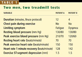 The Exercise Treadmill Test Estimating Cardiovascular