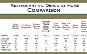 Food Portion Size Chart Eating Out Vs Eating At Home Obesity Action Coalition