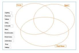 Smartboard Venn Diagram Peel And Interactive Whiteboards