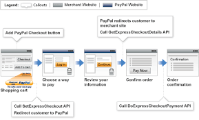 Paypal Flow Chart Express Checkout And Modifications To Boost Conversion Rate
