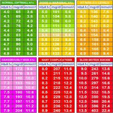 A1c Test Results Chart Urine Test Results Normal Range