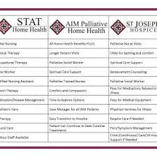 Stat Aim Sjh Services Chart