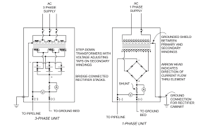cp these components are supplemented by an ac circuit breaker and dc output meters both single phase and three phase units are in common use