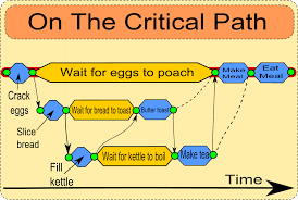 Critical Path Chart Example A Quick Guide To Pert Critical Path And Other Project