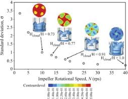 American Turbine Impeller Chart Impeller Rotational Speed An Overview Sciencedirect Topics