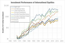 International Stock Index Chart Emerging Market And Small Cap Outperformance Historical