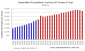 Baby Boomer Demographic Chart The Baby Boomer Bust By Leith Van Onselen