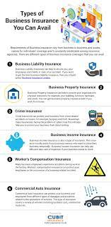 Aviva's public liability insurance covers hundreds of different types of trades and businesses. Types Of Business Insurance You Can Avail Business Insurance Commercial Insurance Business Liability Insurance