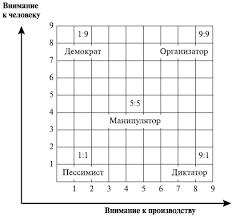 Реферат Типы и стили руководства com Банк рефератов  Типы и стили руководства