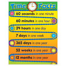 Learning Chart Learning Chart Time Facts