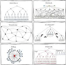 Apple Google Facebook And Microsoft Org Chart Obama Pacman