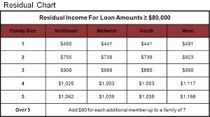 Residual Income For Va Loans Chart Va Loans San Diego