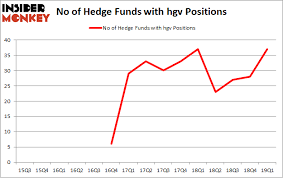 Hgv Stock Chart Were Hedge Funds Right About Flocking Into Hilton Grand