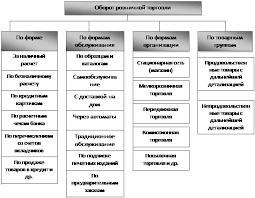 Курсовая работа Организация оборота розничной торговли на  Рисунок 2 Классификация оборота розничной торговли