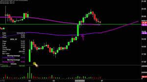 Stitch Fix Stock Chart Stitch Fix Inc Sfix Stock Chart Technical Analysis For 10 04 2019