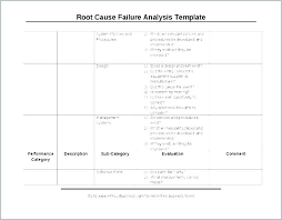 Rca Template Root Template Doc Document Cause Analysis Rca Document