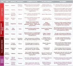 Wine Varietal Chart Types Of Wine Chart Northminster Online