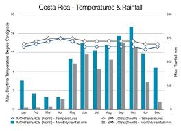 Costa Rica Climate Chart Climate Trends In Kansas And Costa Rica Ku Biodiversity